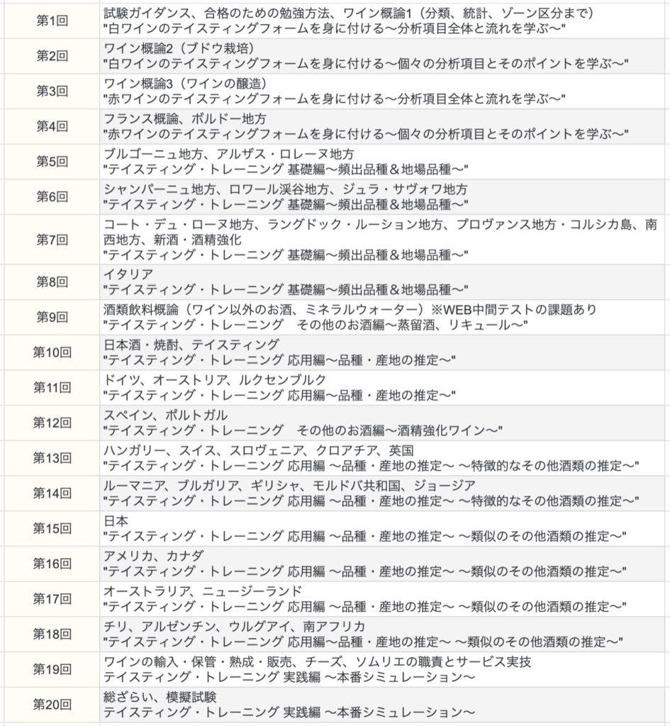 アカデミー・デュ・ヴァンソムリエ試験対策コースカリキュラム